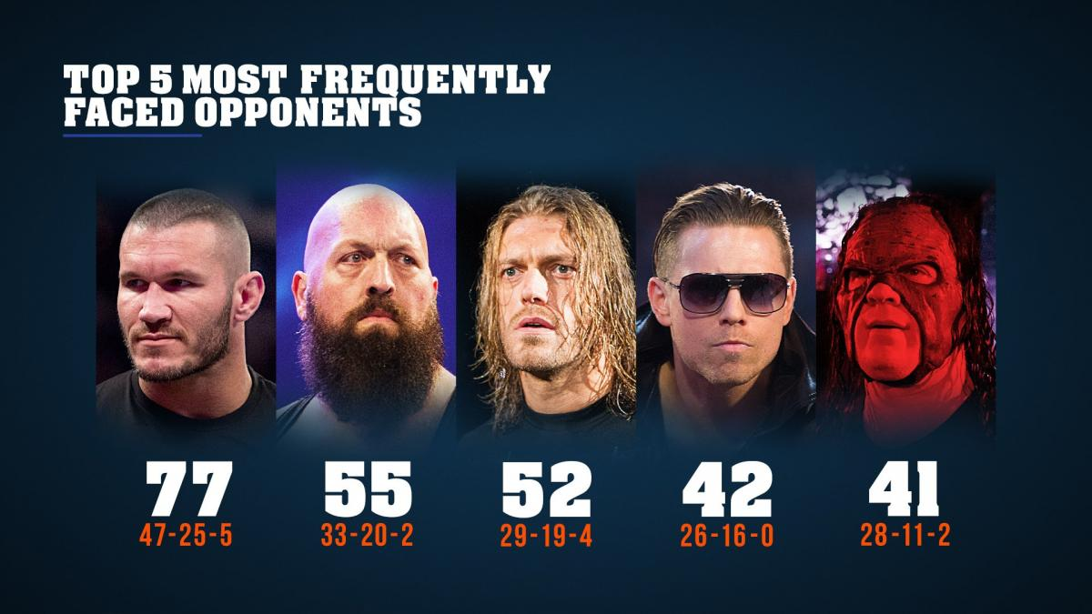 Photo of WWE John Cena's (The Champ) Career by the numbers 😍😍